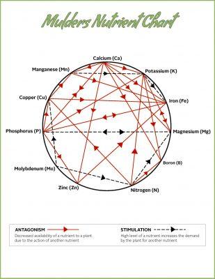 mulders-nutrient-chart-m4